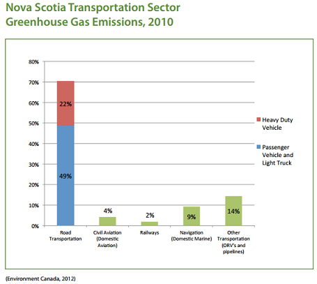 Nova Scotia Transporation Sector Greenhouse Gas Emissions Chart, 2010