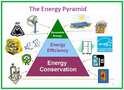 gadgets efficient energy use and energy Information on renewable and alternative energy use and efficiency, including biogas production, biomass heating, farm energy efficiency and converting waste to energy.